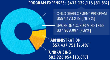 child donation program expenses chart
